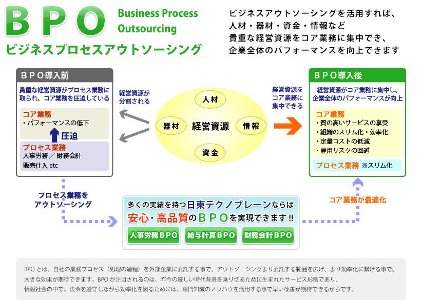 ビジネスアウトソーシングを活用すれば、 人材・器材・資金・情報など 貴重な経営資源をコア業務に集中でき、 企業全体のパフォーマンスを向上できます