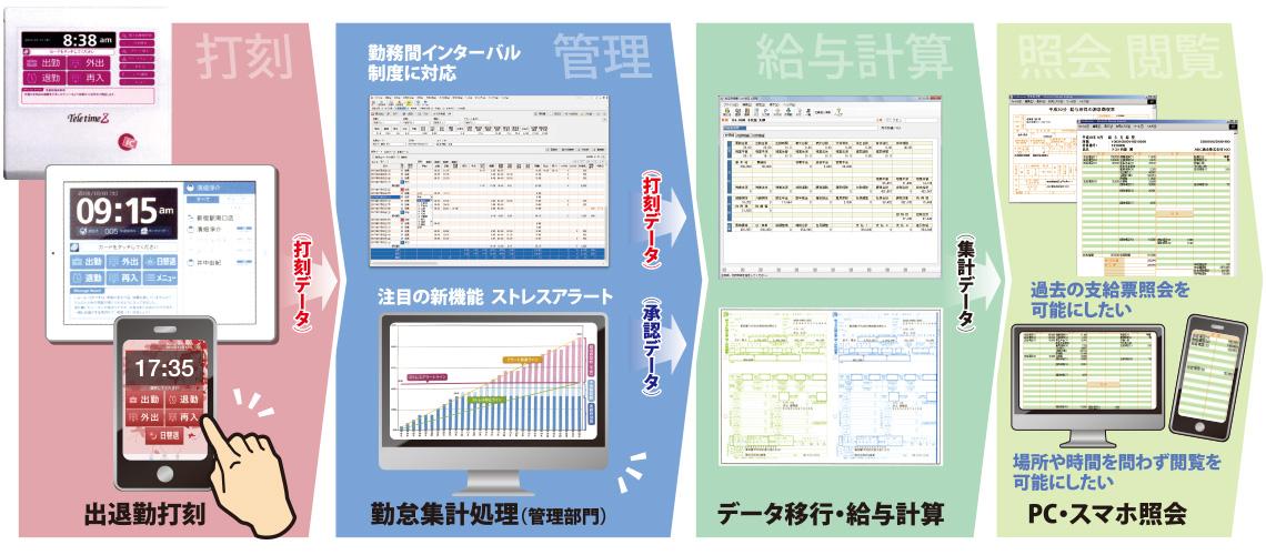 出退勤打刻、勤怠集計処理(管理部門)、データ移行・給与計算、PC・スマホ照会