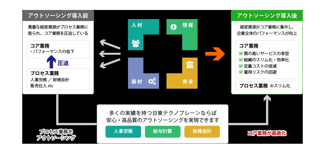 アウトソーシング概念図