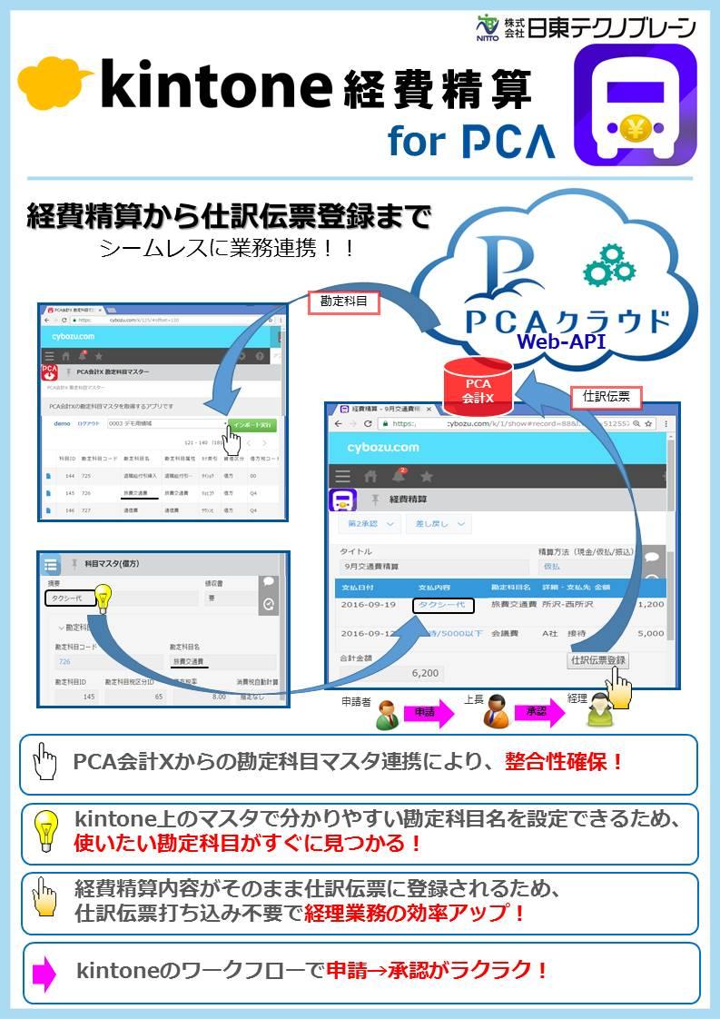 kintone経費精算forPCA