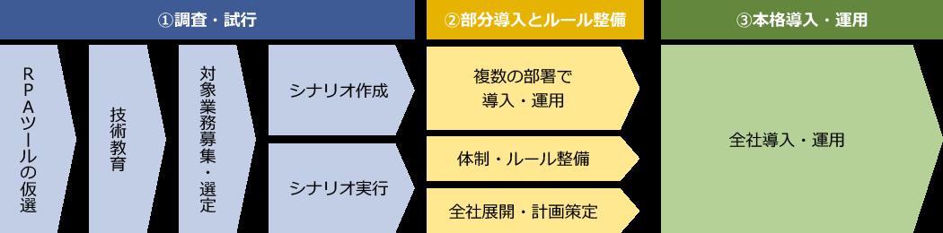 RPAを導入する際の工程(案)