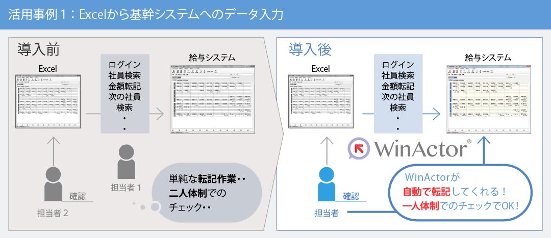 概念図:Excelから基幹システムへのデータ入力