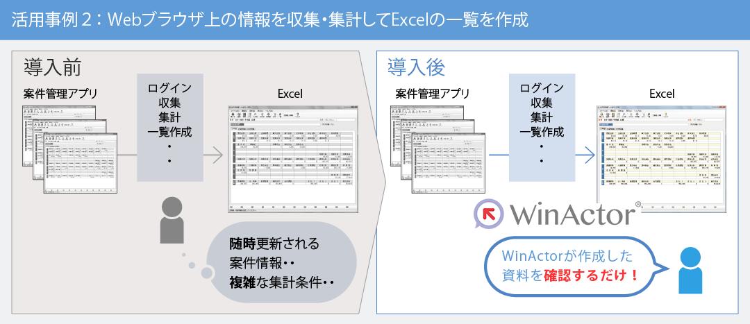 概念図:Webブラウザ上の情報を収集・集計してExcelの一覧を作成